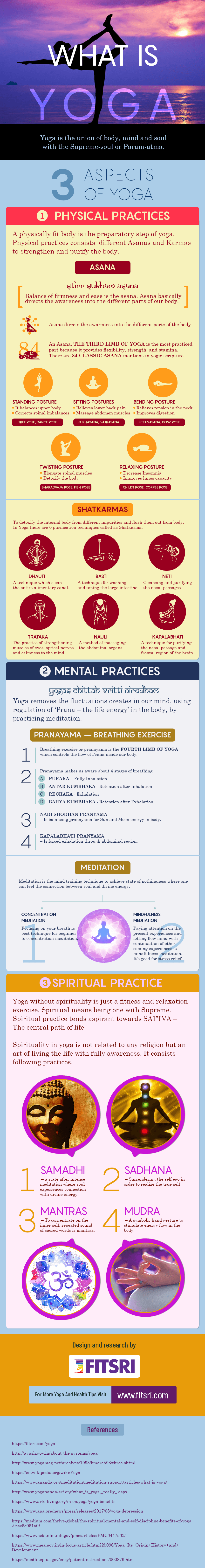 What Is Yoga Importance Philosophy History Benefits Infographics