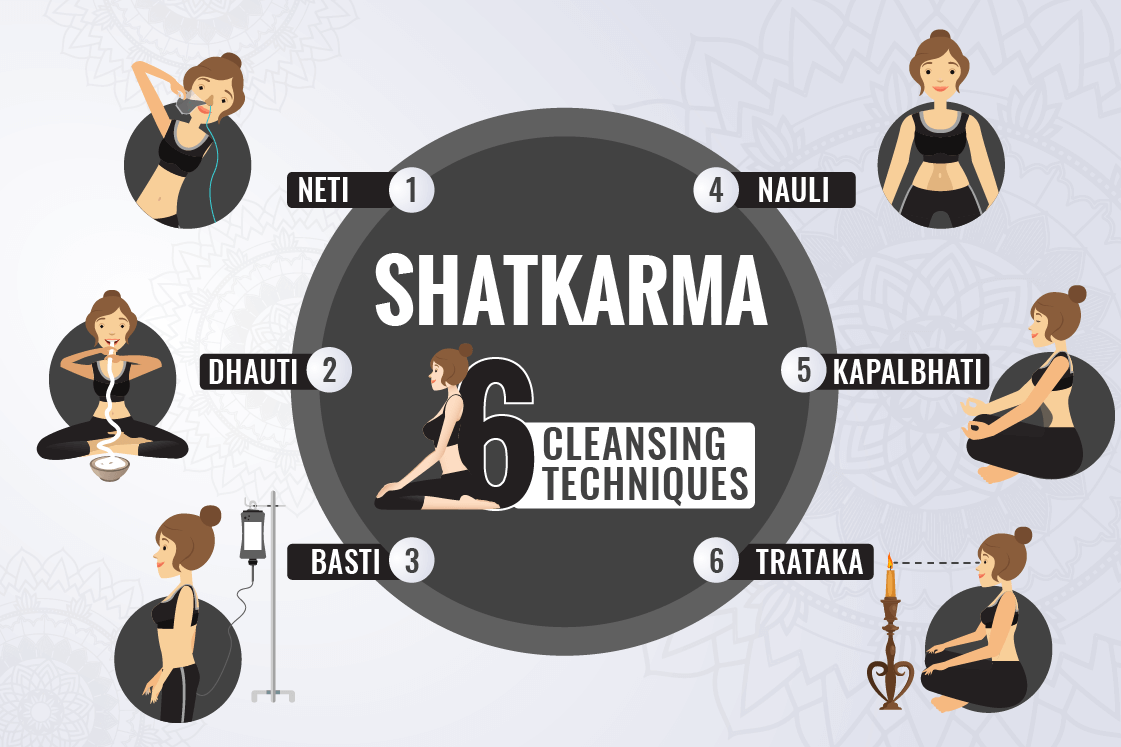 Shatkarma 6 Yoga Cleansing Techniques Importance Benefits Fitsri