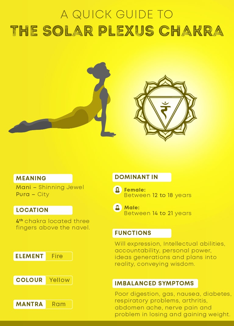 Solar Plexus Chakra Manipura Everything You Should Know About It Fitsri